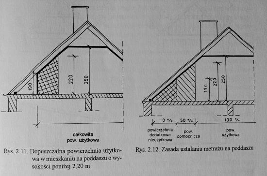 Dachy i Stropodachy. Czesław Byrdy